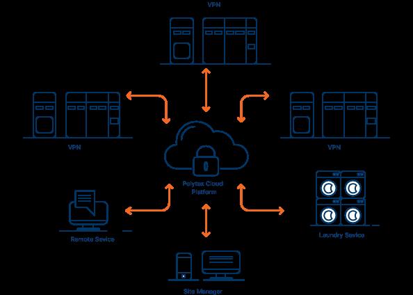 Une connectivité cloud fiable et sûre